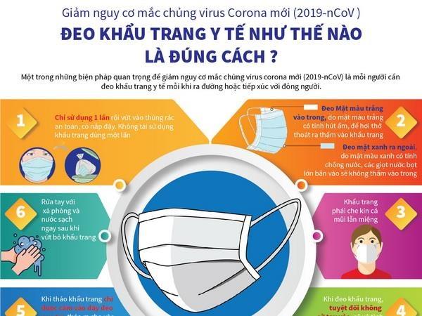 Đeo khẩu trang đúng cách phòng lây nhiễm 2019-nCoV