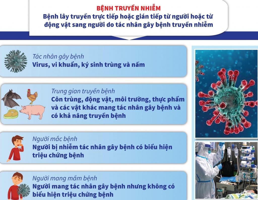 Dịch nCoV: Tìm hiểu về bệnh truyền nhiễm nhóm A