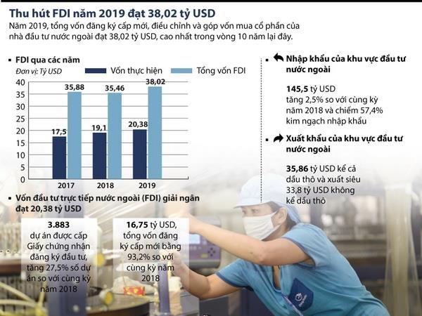 Thu hút vốn FDI năm 2019 đạt trên 38 tỷ USD
