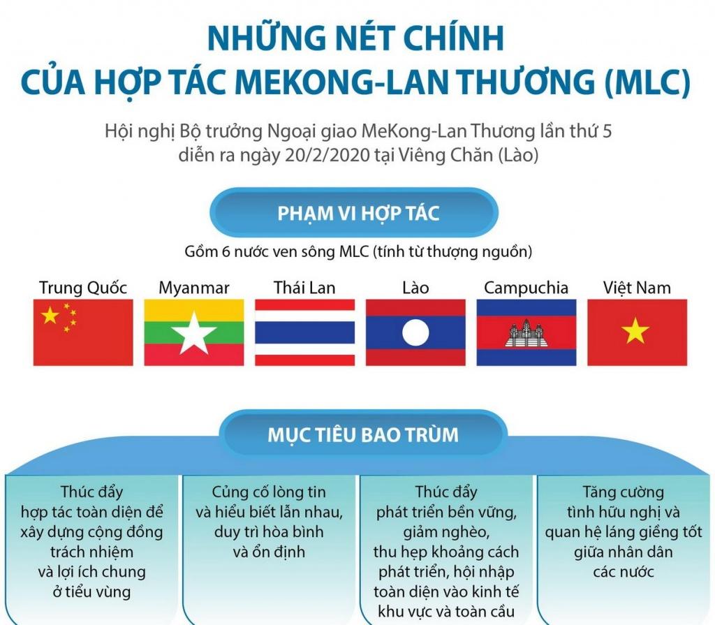 Những nét chính của hợp tác Mekong-Lan Thương