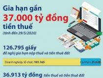 Gia hạn gần 37.000 tỷ đồng tiền thuế do dịch COVID-19