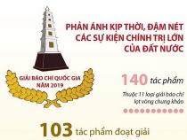 Lễ tổng kết và trao giải Báo chí quốc gia năm 2019