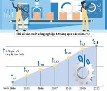 Giá trị tăng thêm ngành công nghiệp tăng 2,8%