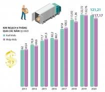 6 tháng đầu năm 2020, Việt Nam xuất siêu hơn 4 tỷ USD