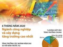 Ngành công nghiệp và xây dựng tăng trưởng cao nhất