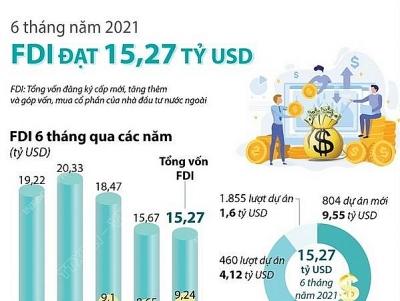 Thu hút FDI trong 6 tháng đầu năm 2021 đạt 15,27 tỷ USD
