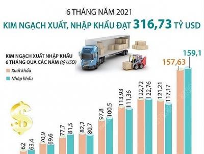 Tổng kim ngạch xuất, nhập khẩu đạt 316,73 tỷ USD