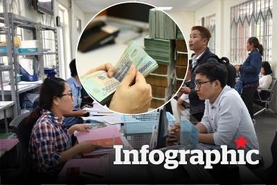 Những điểm mới về nâng lương cán bộ công chức, viên chức từ 8.2021