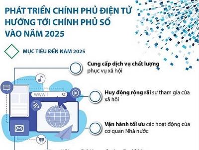 Phát triển chính phủ điện tử hướng tới chính phủ số vào năm 2025