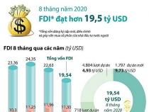 Việt Nam thu hút hơn 19,5 tỷ USD vốn FDI trong 8 tháng