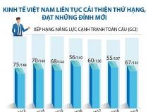 Kinh tế Việt Nam liên tục cải thiện thứ hạng