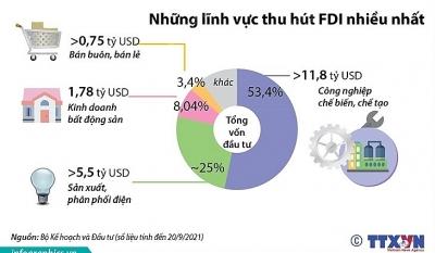 9 tháng, thu hút FDI đạt hơn 22 tỷ USD