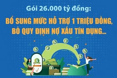 Gói 26.000 tỷ đồng: Thêm mức hỗ trợ một triệu đồng, bỏ quy định nợ xấu...