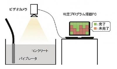 Japanese construction company develops AI evaluation system of concrete compaction
