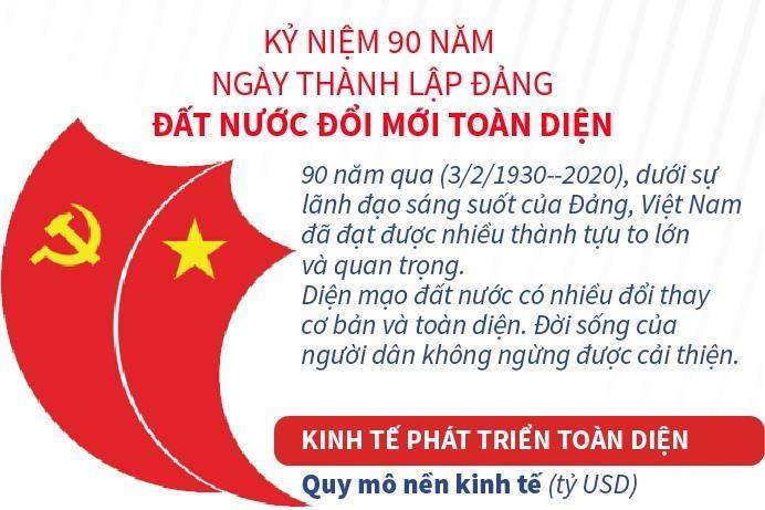 Kỷ niệm 90 năm Ngày thành lập Đảng: Đất nước đổi mới toàn diện