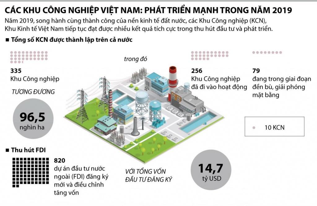 Các khu công nghiệp Việt Nam: Phát triển mạnh trong năm 2019