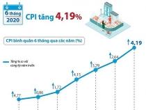 CPI bình quân 6 tháng đầu năm tăng 4,19%