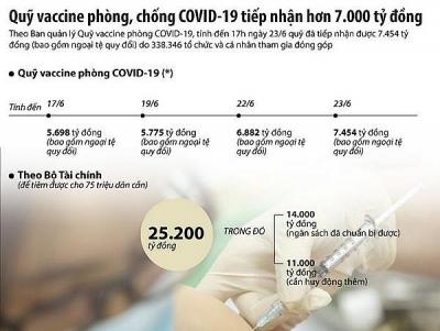 7.454 tỷ đồng đã được đóng góp vào Quỹ vaccine phòng, chống COVID-19