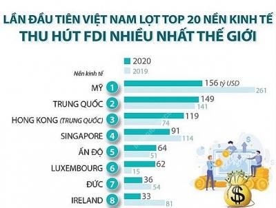 Lần đầu tiên Việt Nam lọt top 20 nền kinh tế thu hút FDI nhiều nhất