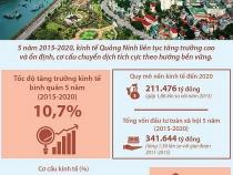 Kinh tế Quảng Ninh tăng trưởng ở mức cao so với cả nước